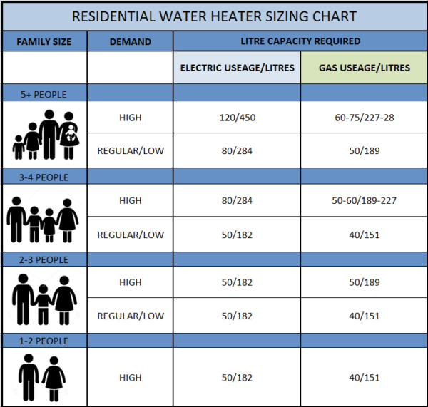 Water heater size chart